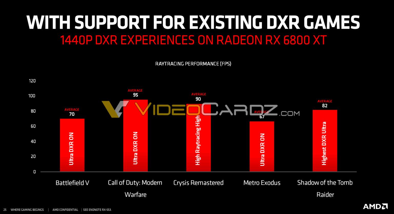 Se filtró el rendimiento de trazado de rayos de AMD Radeon RX 6800 XT