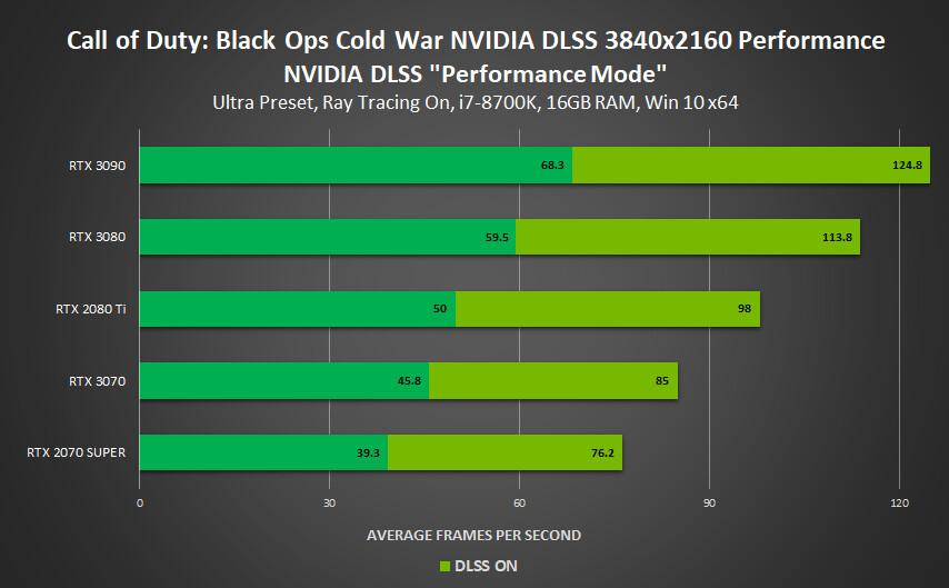 NVIDIA lleva compatibilidad con DLSS a cuatro juegos nuevos