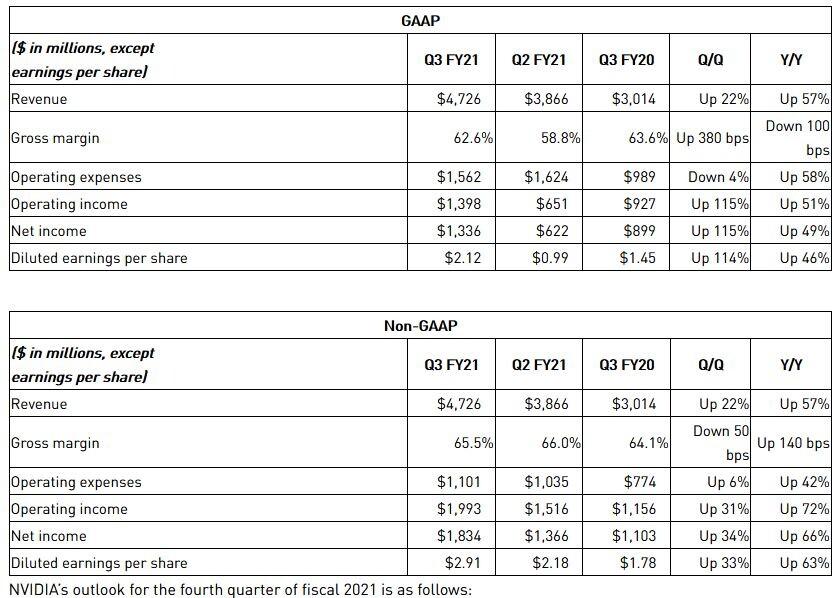 NVIDIA anuncia los resultados financieros del tercer trimestre del año fiscal 2021