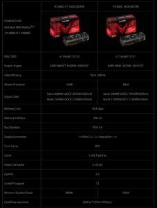 PowerColor lanza las tarjetas gráficas Red Dragon y Red Devil RX 6800 Series