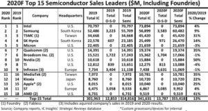 Intel mantendrá su clasificación de proveedores de semiconductores número uno en 2020: IC Insights