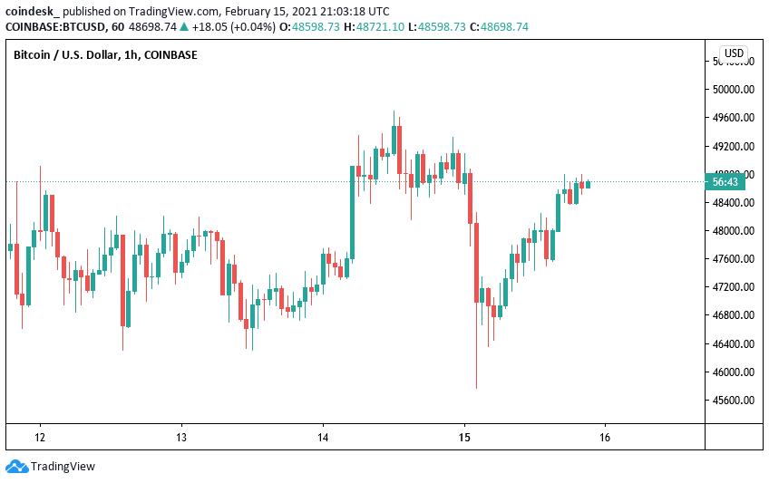 Resumen del mercado: la capitalización del mercado criptográfico rompe $ 1.5T mientras los compradores se presentan para la caída
