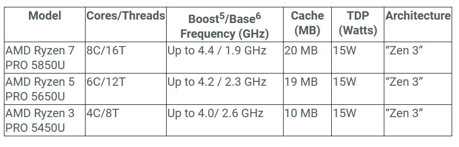 """AMD anuncia los procesadores móviles Ryzen PRO serie 5000 con tecnología """"Zen 3"""""""