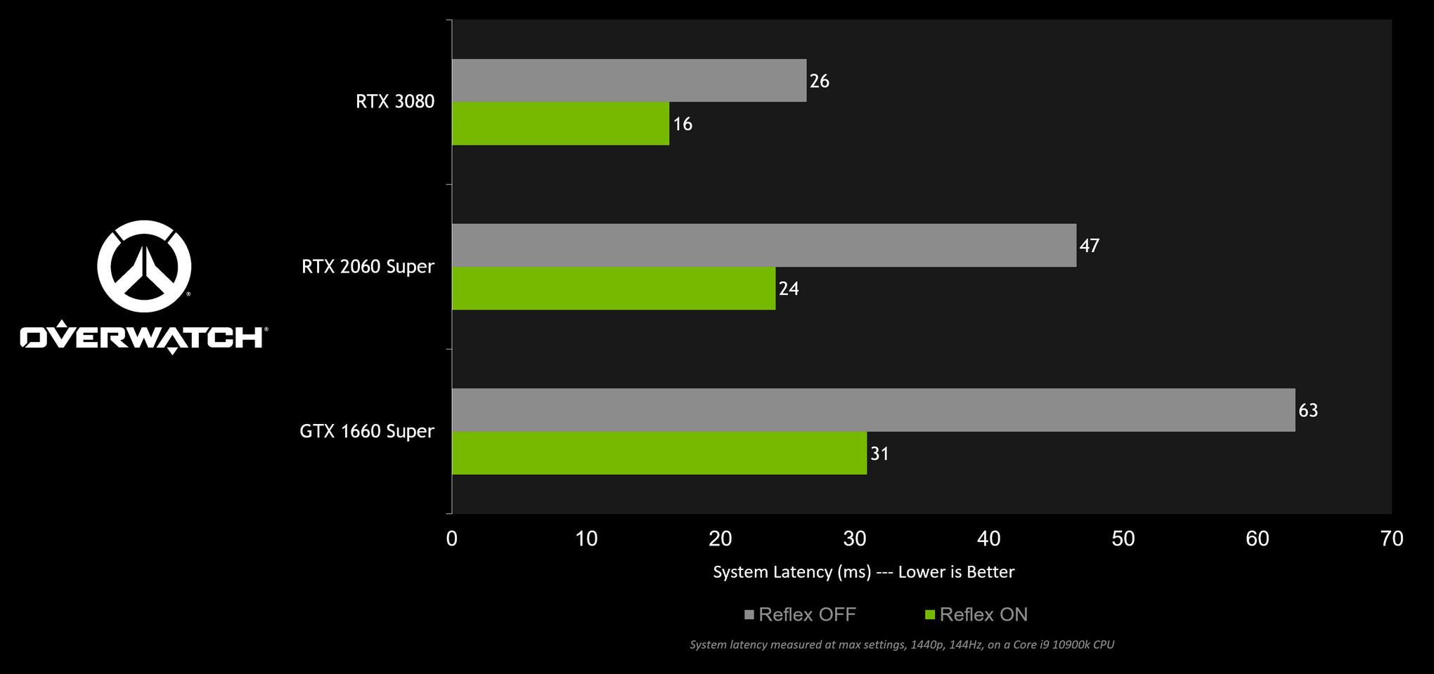 NVIDIA lanza controladores GeForce 461.92 Game Ready