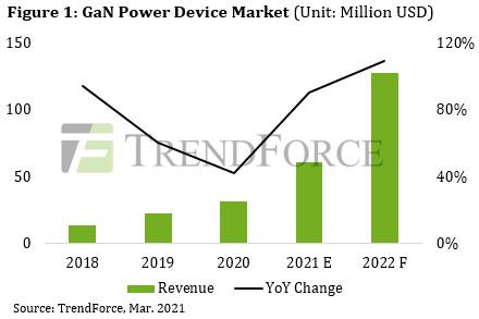 Se espera un fuerte crecimiento para los semiconductores de tercera generación en 2021, dice TrendForce
