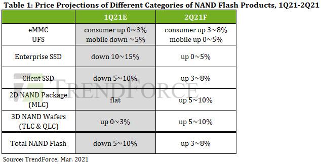 Se proyecta que los precios de los contratos flash NAND aumentarán entre un 3% y un 8% intertrimestral en el 2T21 debido a la reducción de la sobreoferta, dice TrendForce