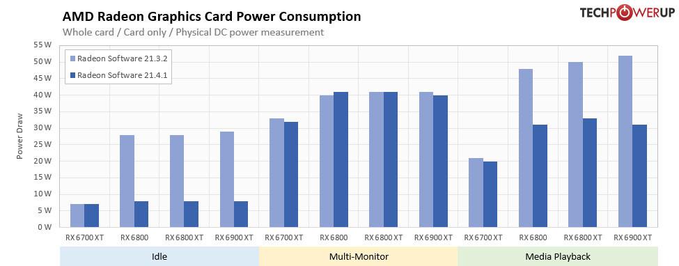 Lo que AMD no nos dijo: 21.4.1 Los controladores mejoran el consumo de energía sin juegos hasta en un 72%