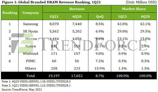 Los ingresos de DRAM para el 1T21 experimentan un aumento intertrimestral del 8,7% gracias al aumento de los envíos y a los precios más altos, dice TrendForce