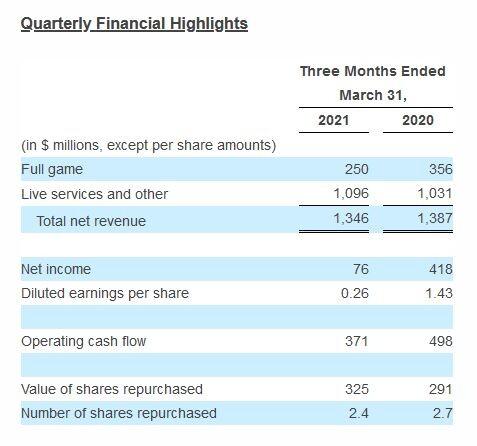 Electronic Arts informa los resultados financieros del cuarto trimestre y del año fiscal 21