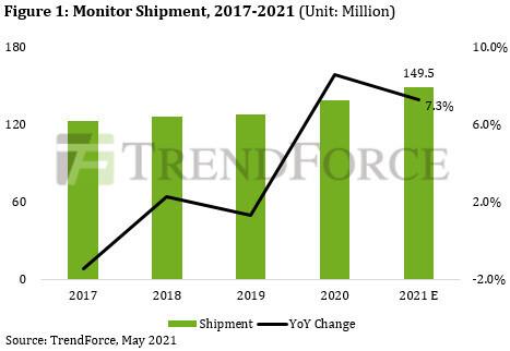 Se espera que el envío de monitoreo para 2021 alcance los 150 millones de unidades, dice TrendForce
