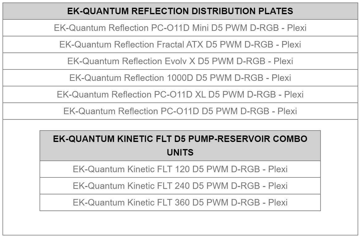 EK presenta las cubiertas Quantum Convection D5 y los disipadores de calor DDC