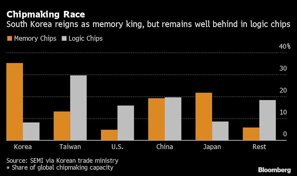 Corea del Sur presenta un ambicioso plan de inversión en fabricación de semiconductores de 450.000 millones de dólares