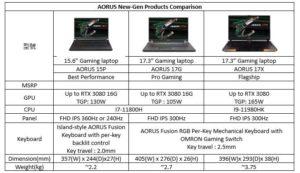 GIGABYTE anuncia la computadora portátil para juegos profesional AORUS con tecnología de 8 núcleos 11th Gen Core