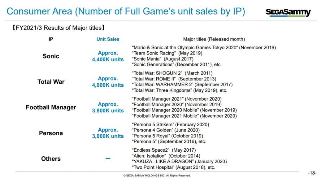 Ventas de juegos personales de Sega Sammy Earnings