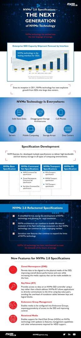 Infografía NVMe 2.0