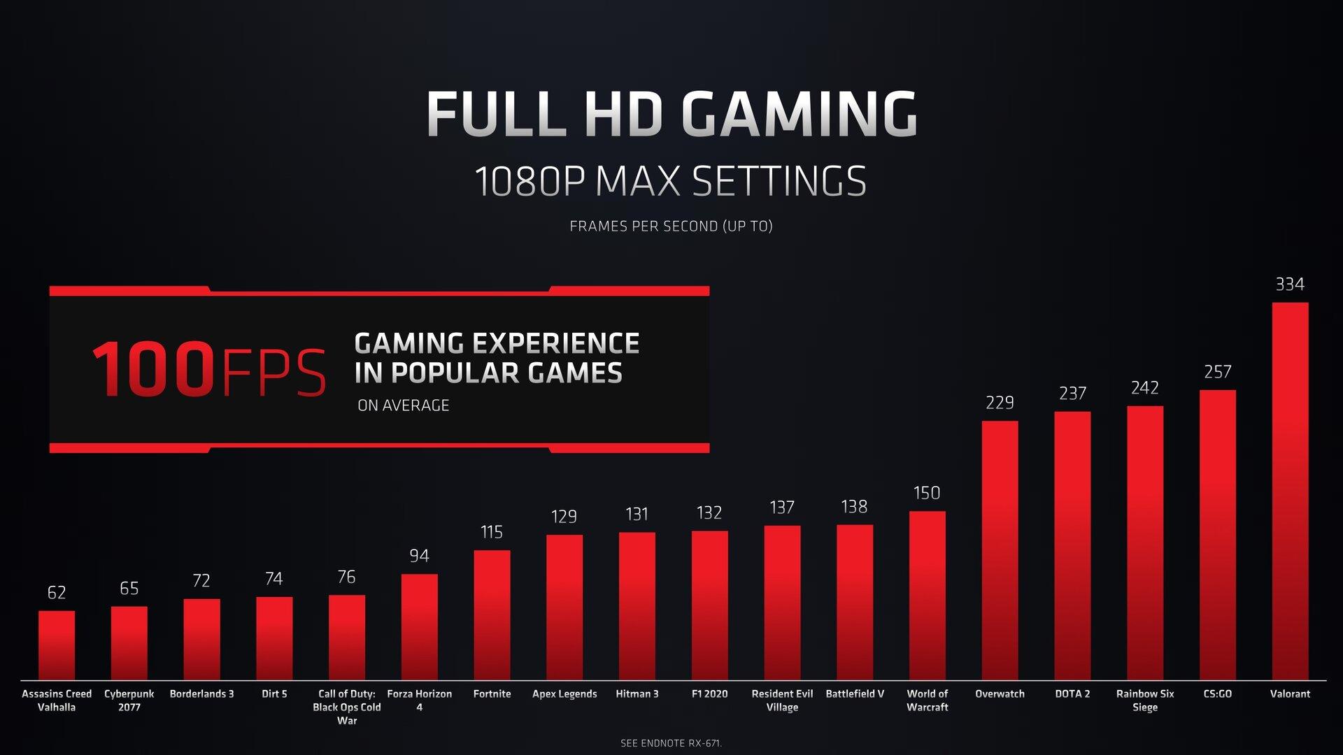 Radeon RX 6600M: puntos de referencia en juegos