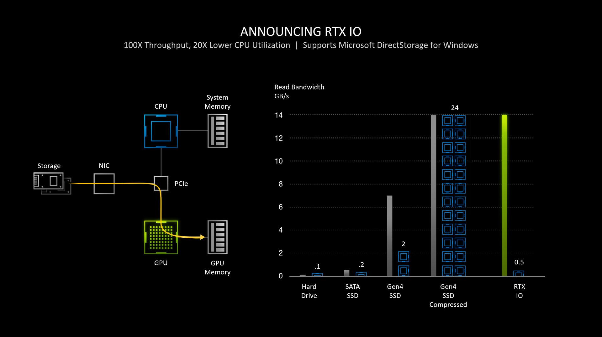 Nvidia RTX IO utiliza la API de DirectStorage