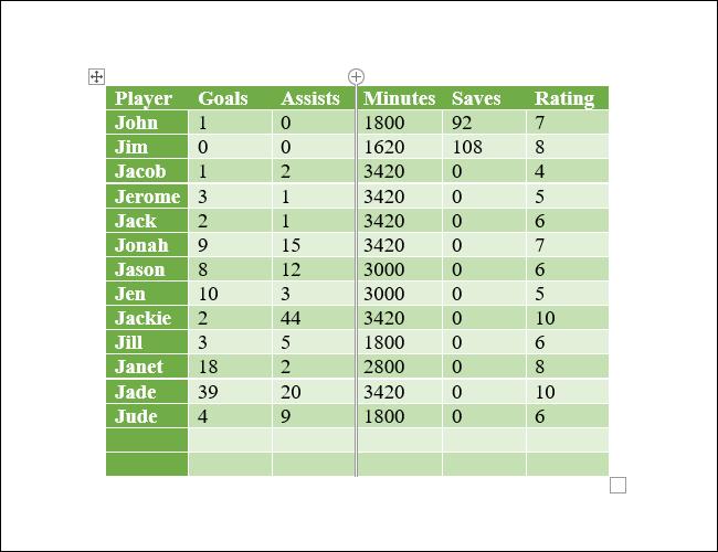 Una tabla de Microsoft Word con una columna eliminada