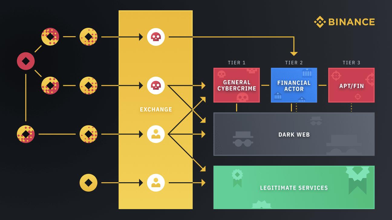 Blanqueo de capitales a través de un servicio de intercambio de criptomonedas