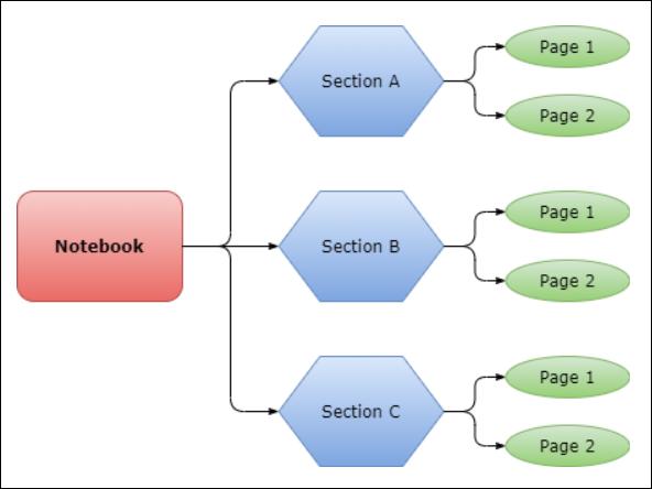 Estructura del cuaderno de OneNote