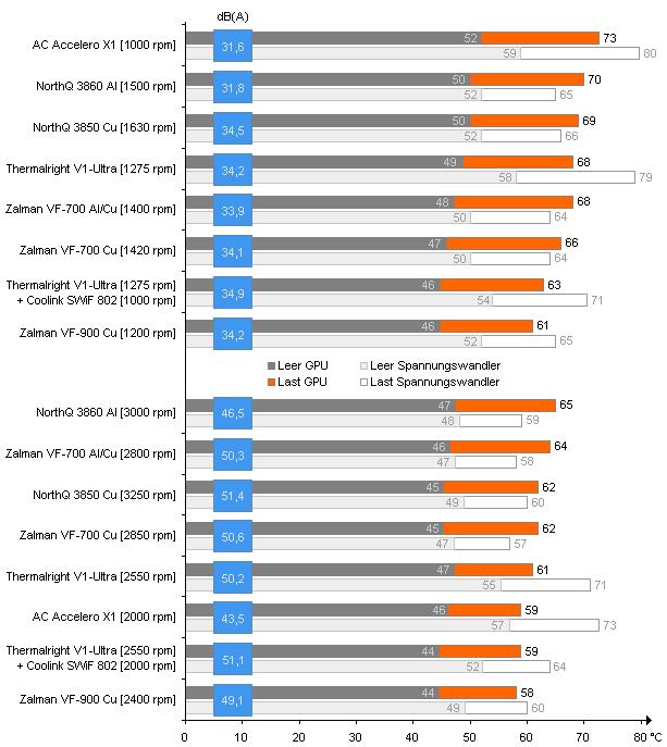 Comparación de rendimiento y volumen del hardware de refrigeración VGA actual