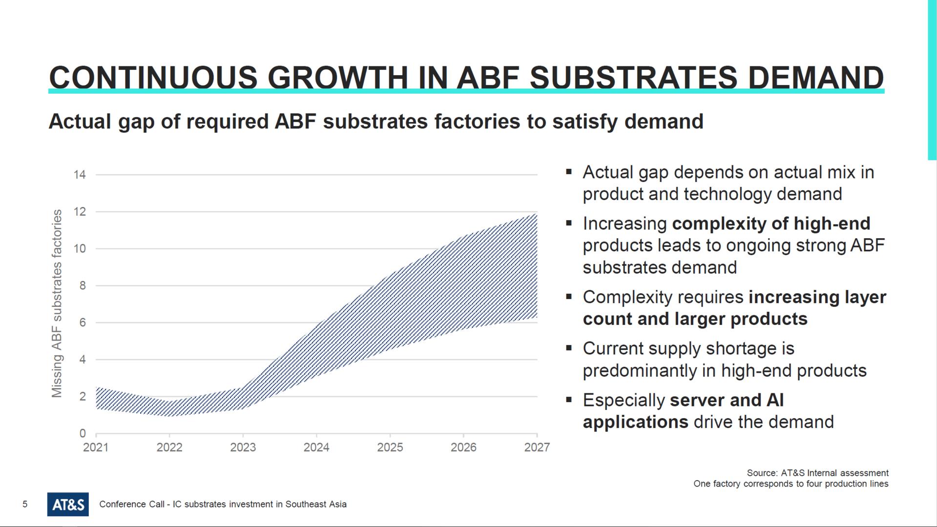 Los sustratos de ABF seguirán siendo escasos