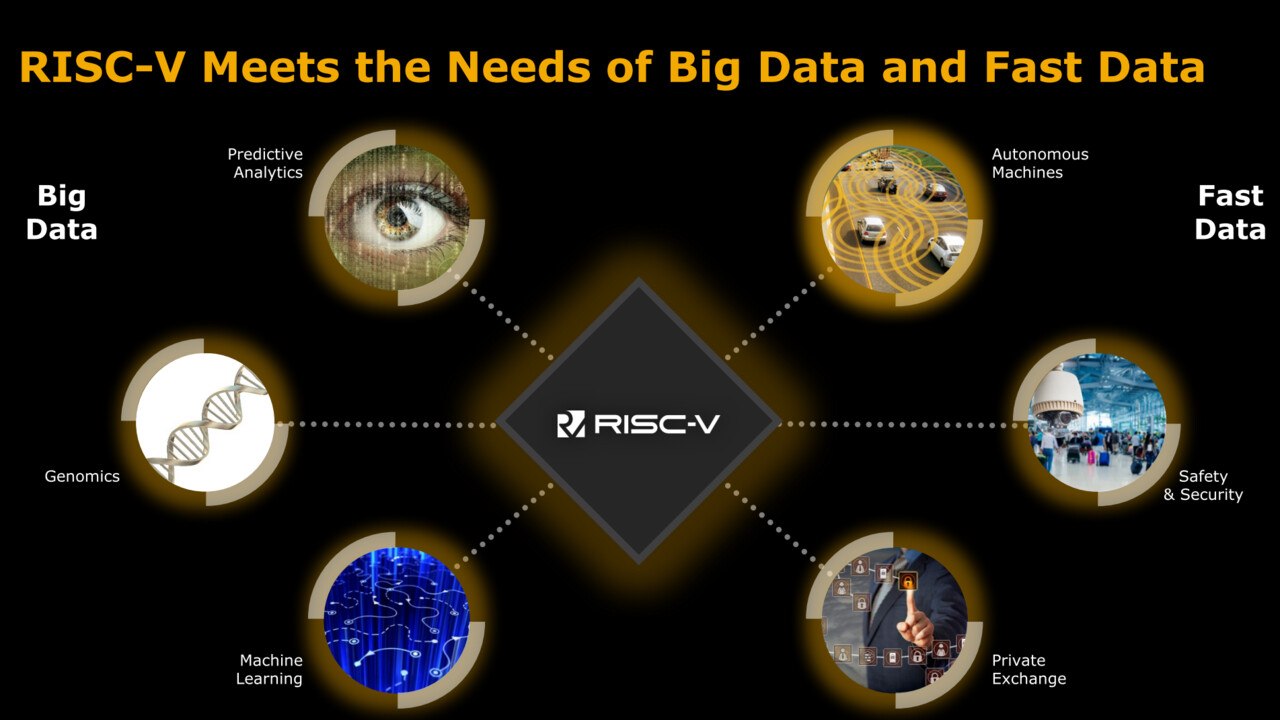 Rumores de adquisición: Intel quiere SiFive y RISC-V por más de $ 2 mil millones