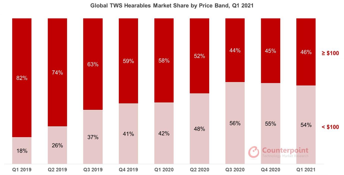 Cuotas de mercado de TWS in-ear por clase de precio