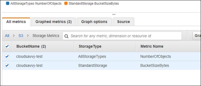 Vea la métrica del tamaño del depósito en CloudWatch.
