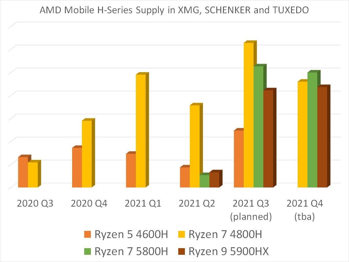 Suministro de CPU Ryzen H para portátiles de XMG, Schenker y Tuxedo