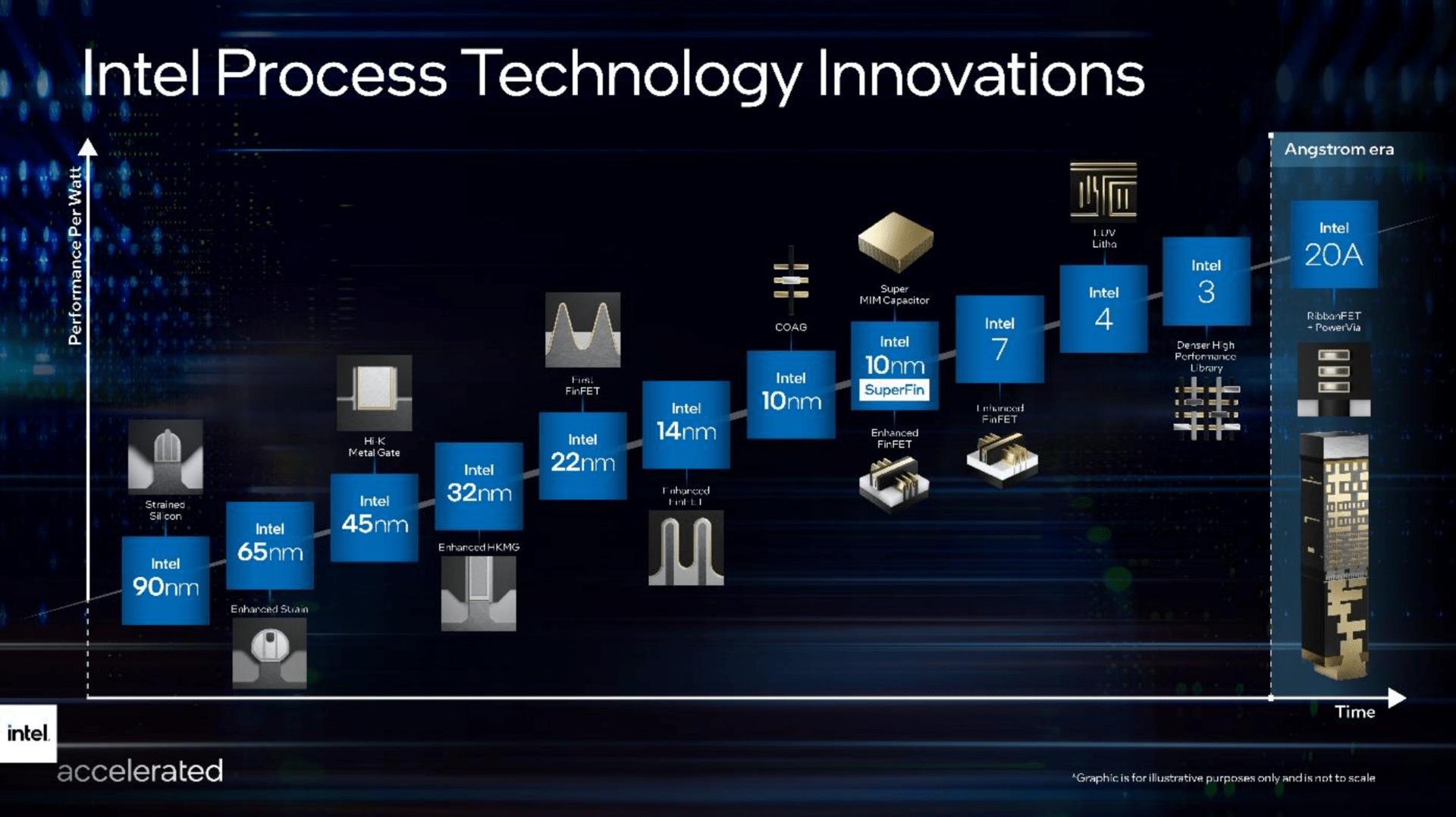 Éxitos de Intel en las etapas de fabricación