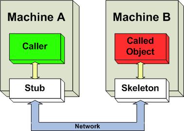 Invocación de método remoto (RMI)