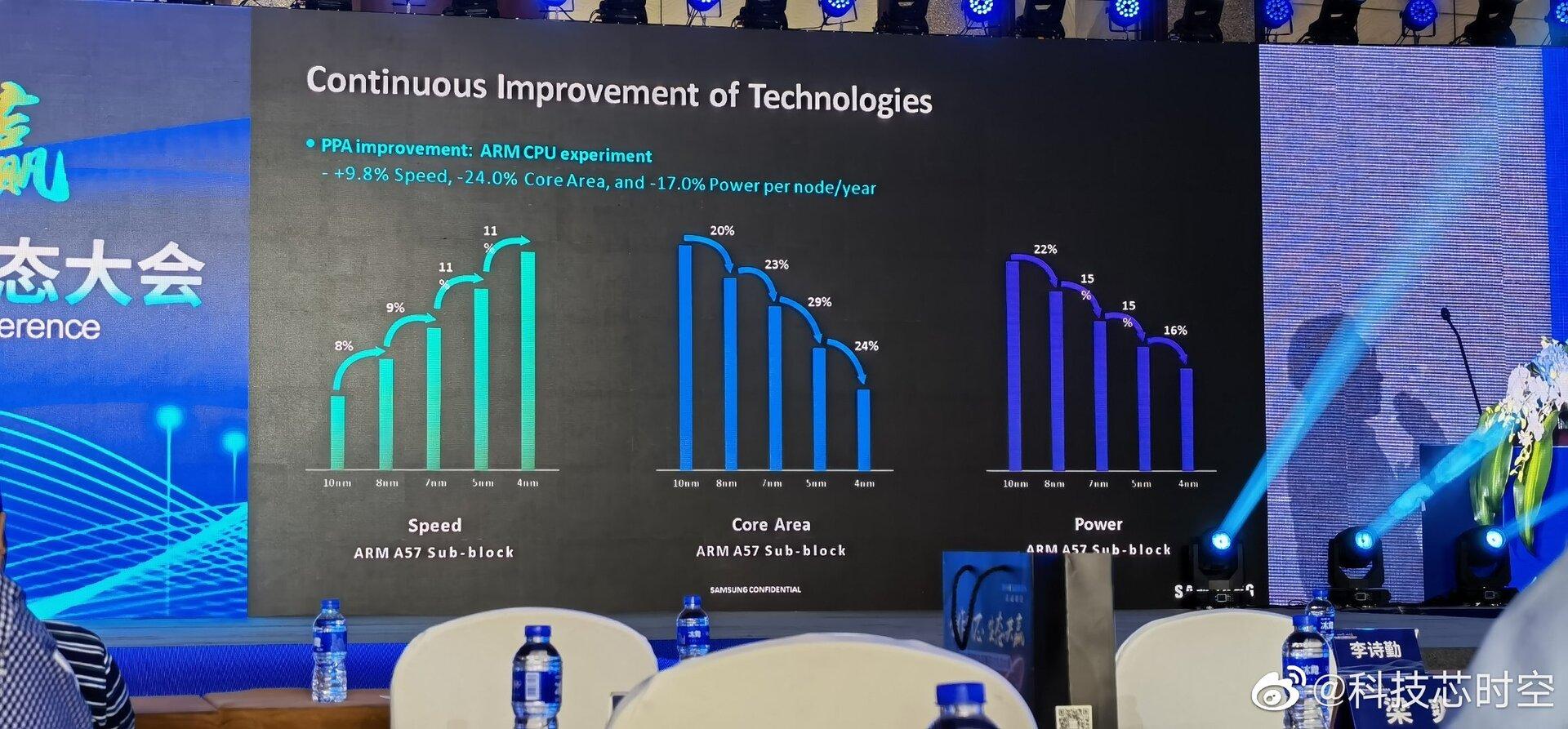 Aumento de rendimiento en las etapas de fabricación en Samsung Foundry