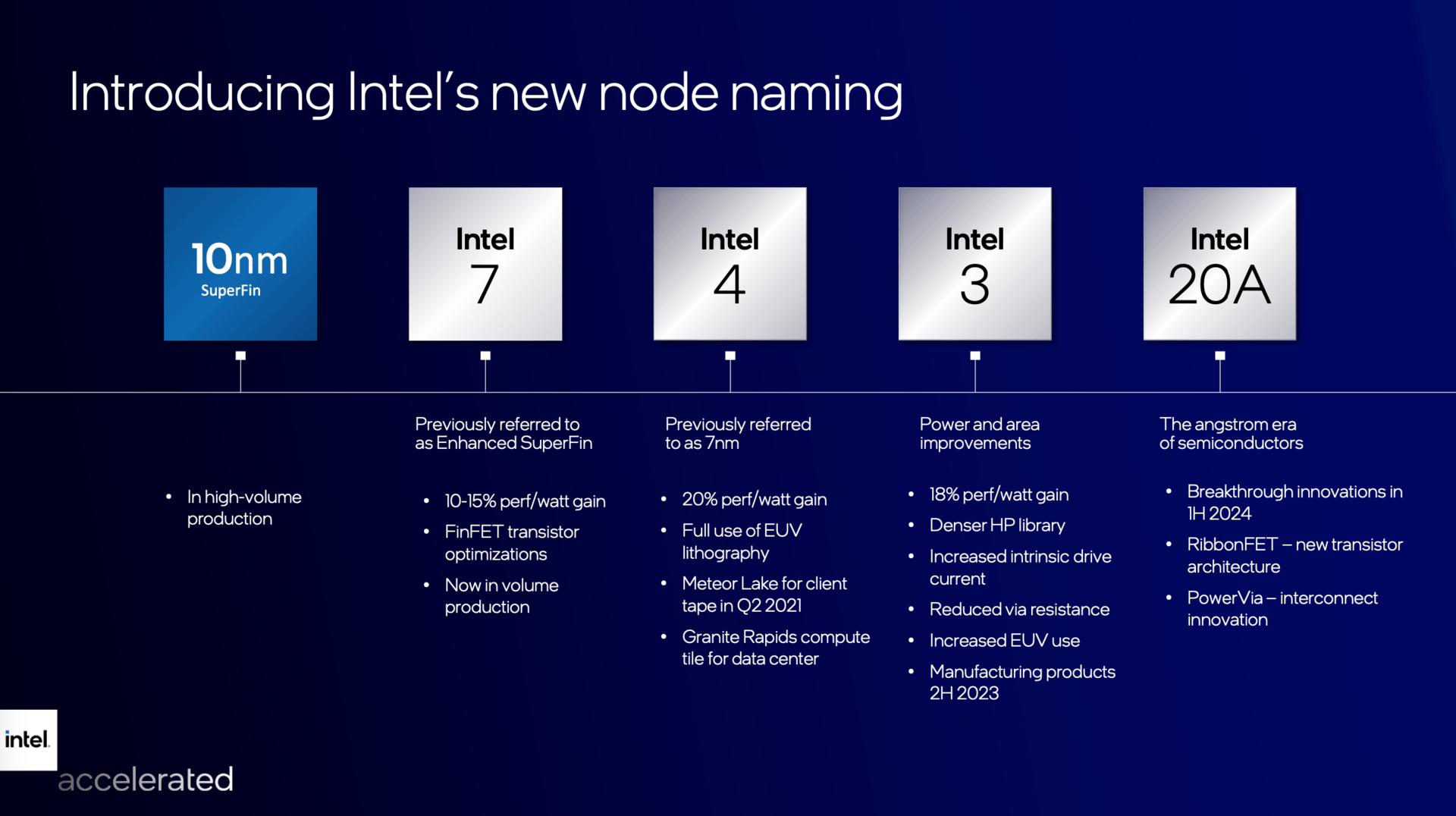 Nuevos nombres para los niveles de fabricación de Intel