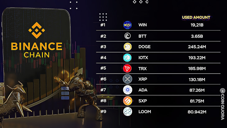 The Top 9 Projects' Tokens Used the Most on Binance Smart Contracts