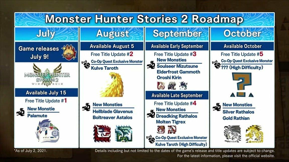 Hoja de ruta de actualización gratuita de Monster Hunter Stories 2