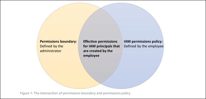 Diagrama de permisos de Venn.