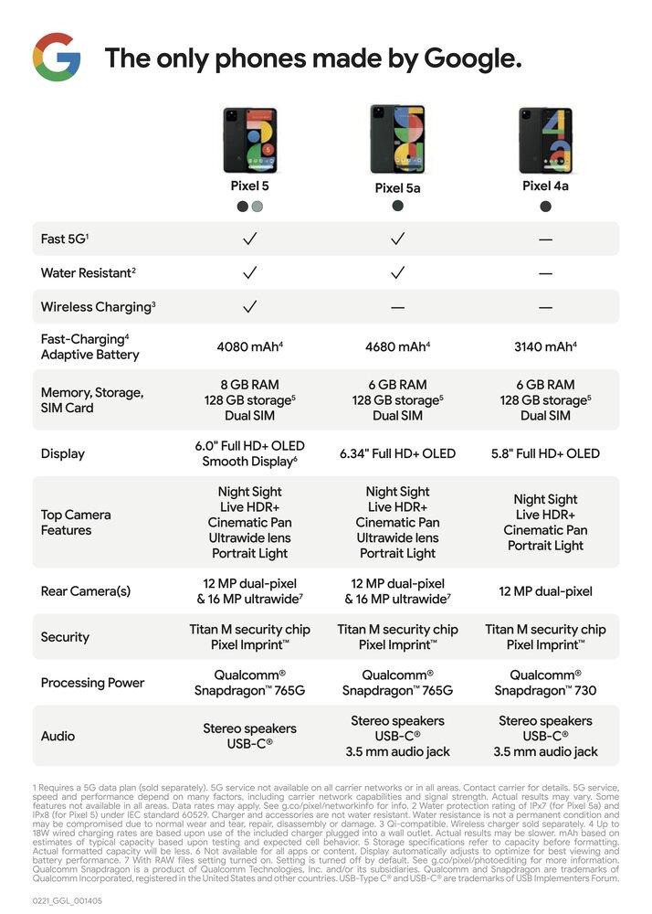 Pixel 5a en comparación