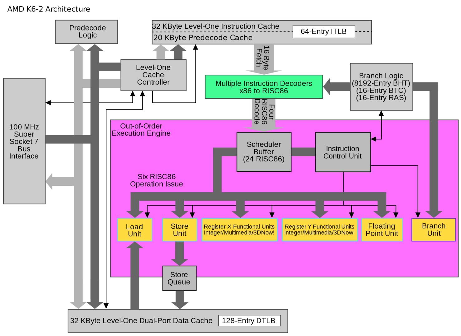 Arquitectura AMD K2-2
