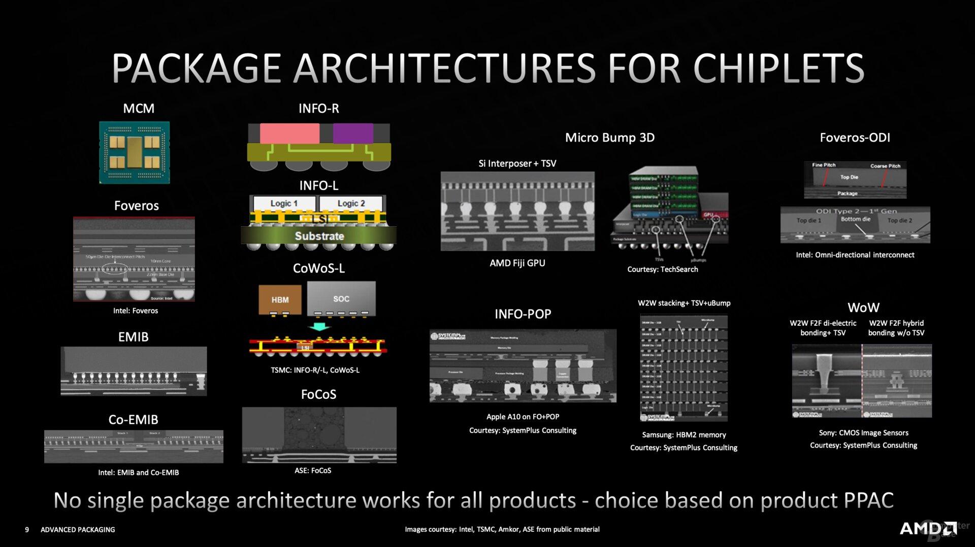Tecnologías de apilamiento de varios fabricantes.