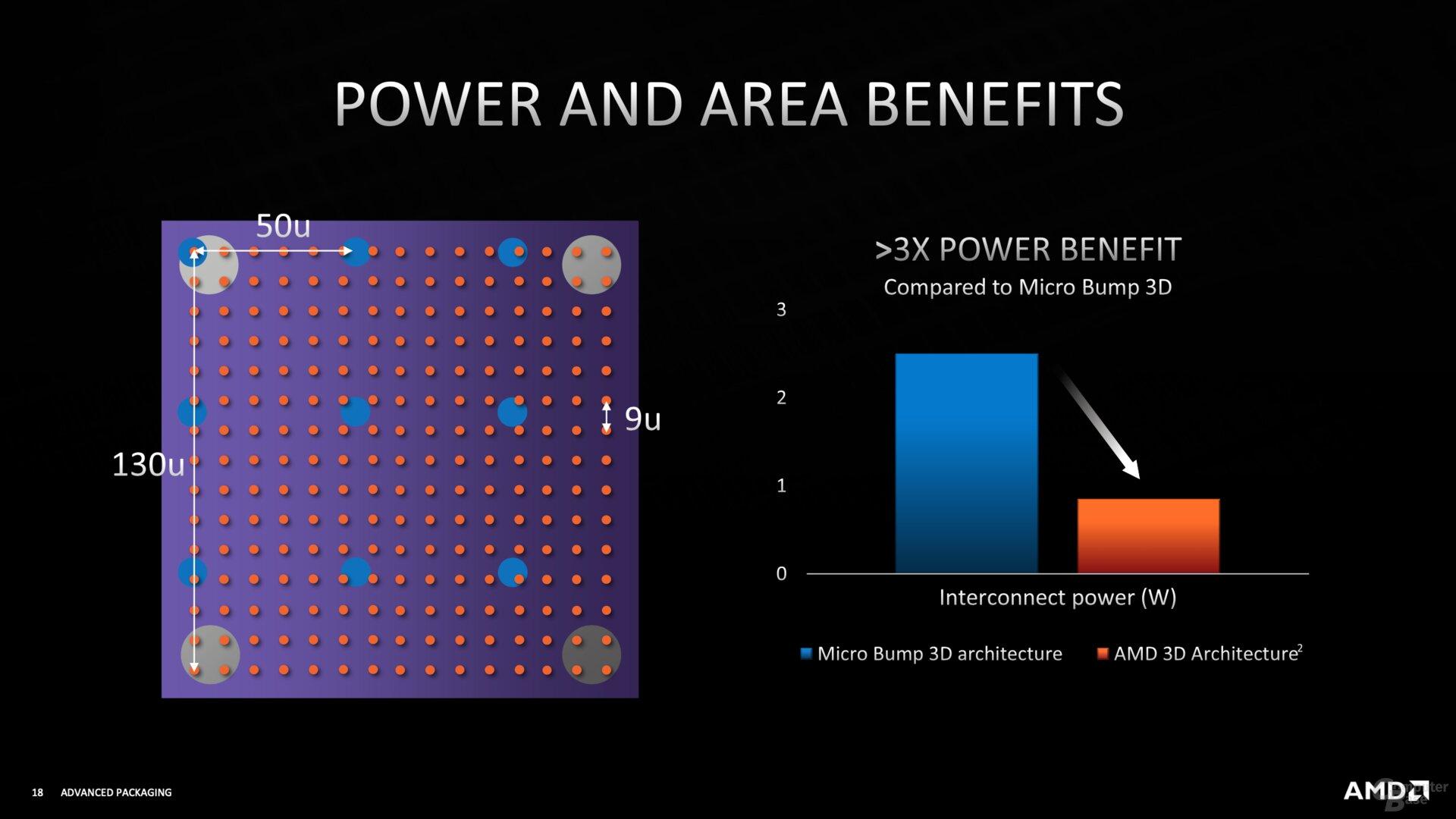 Apilamiento 3D de AMD