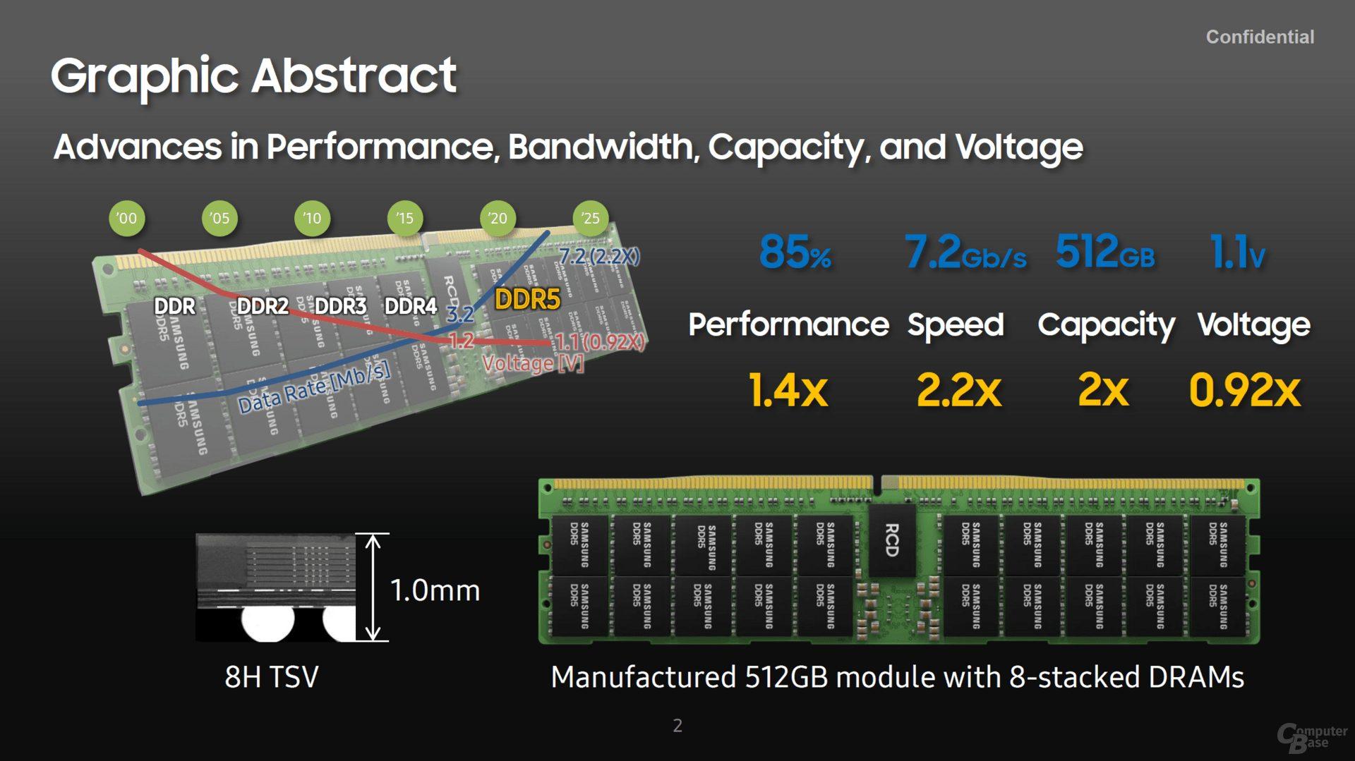 Samsung planea módulos de memoria TSV DDR5 de 8 apilados con hasta 512 GB de capacidad total