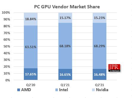 Cuotas de mercado para soluciones gráficas de todo tipo, incluidas iGPU en CPU