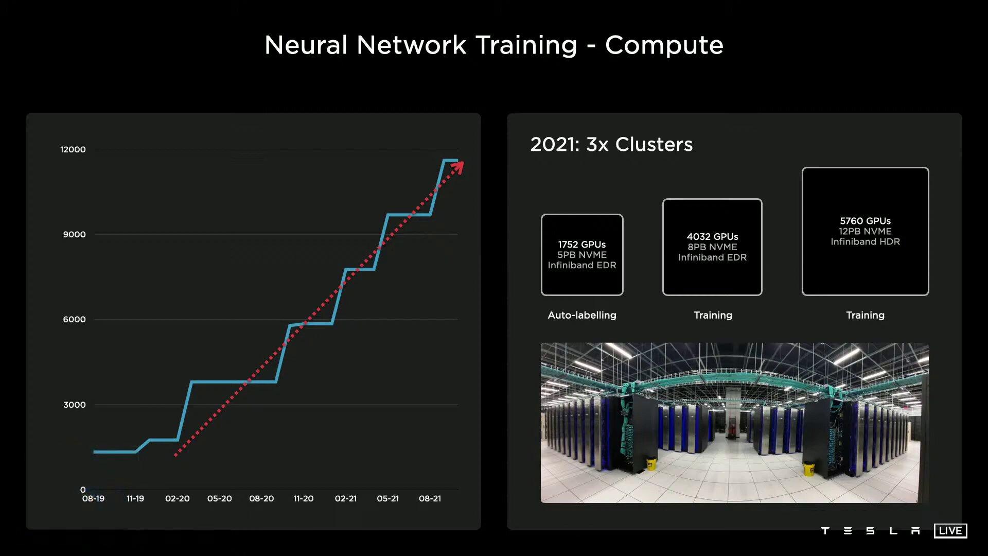 Estructura anterior con las GPU de Nvidia
