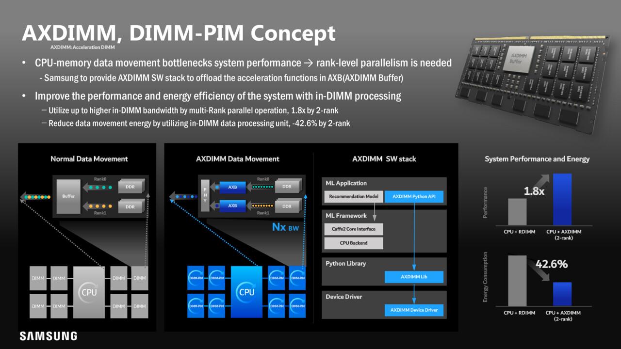 Hot Chips 33: Samsung muestra HBM-PIM y enormes módulos de memoria
