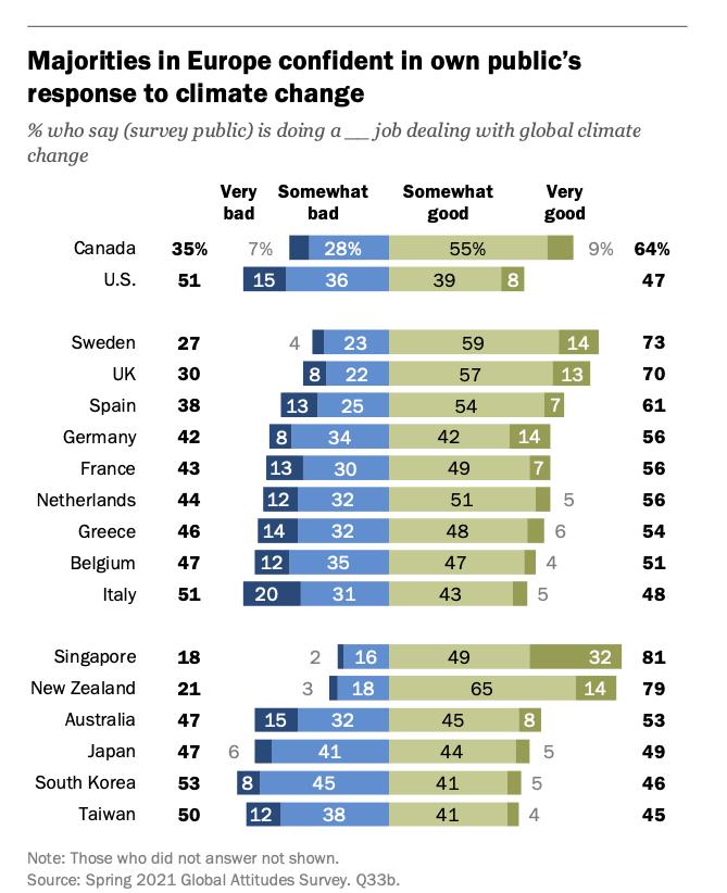 Mucha gente está convencida de que su propio país está haciendo un trabajo decente con respecto al cambio climático.