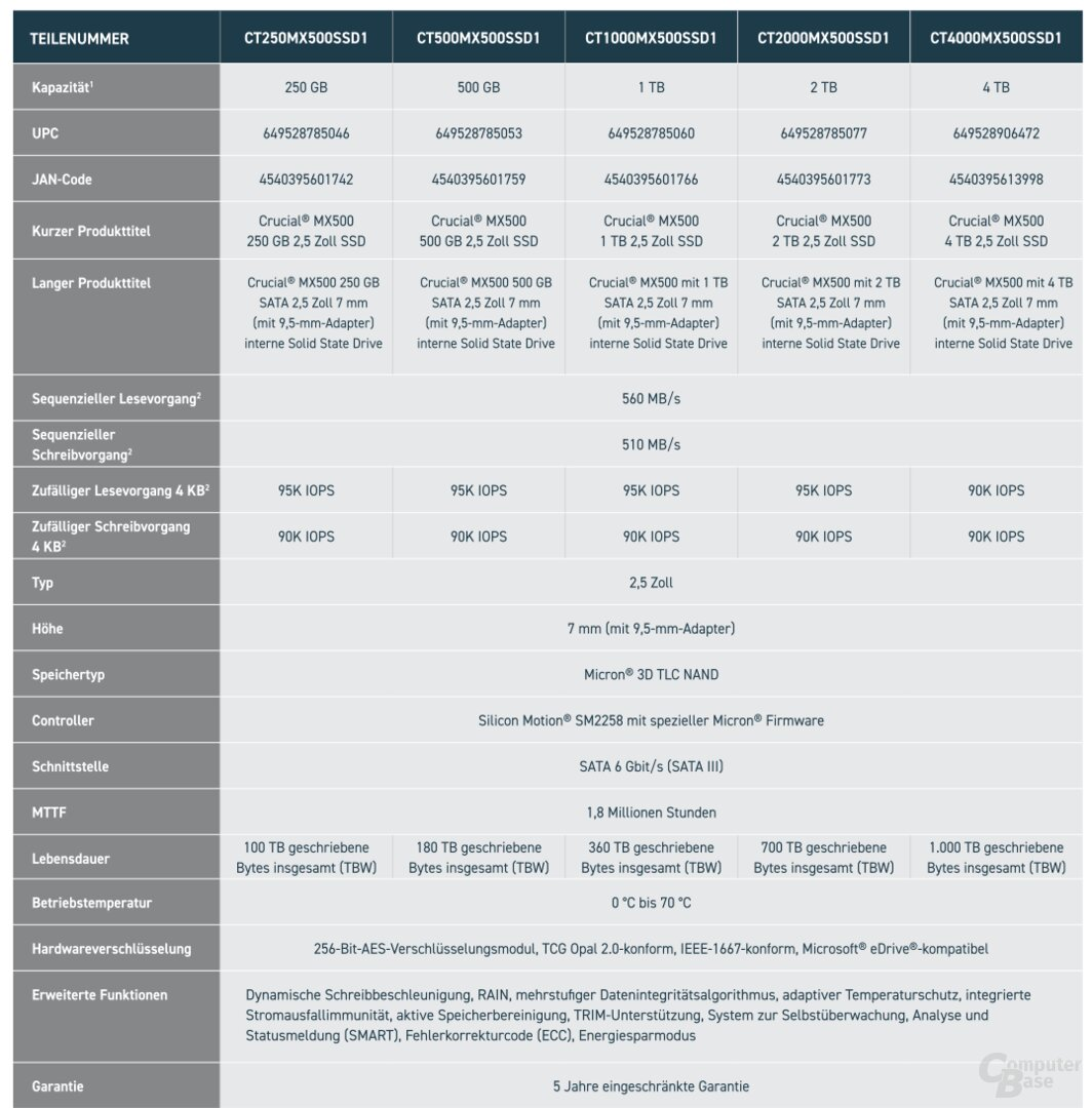 Especificaciones de la serie MX500 según el fabricante