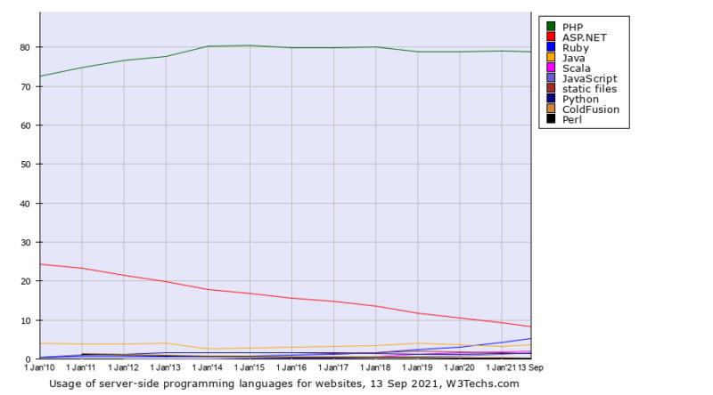 """Ruby es el único lenguaje web del lado del servidor que experimentó un gran crecimiento durante la última década, y la """"amenaza"""" restante más cercana a PHP, a pesar de tener solo un 6.5% de presencia."""