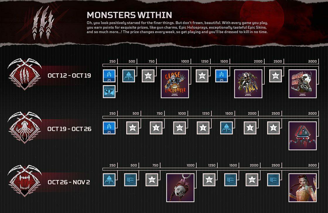 Las tres rutas de recompensa de Monsters Within